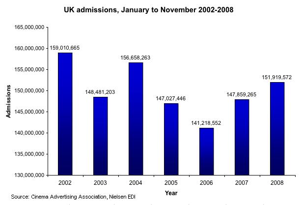 UK_admiss_Jan2Nov