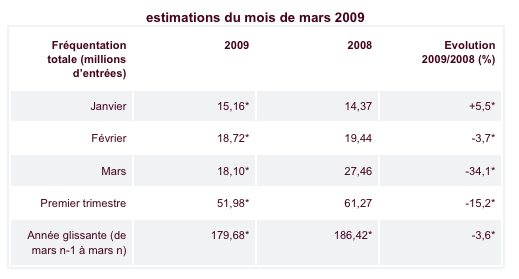 French admissions 2009
